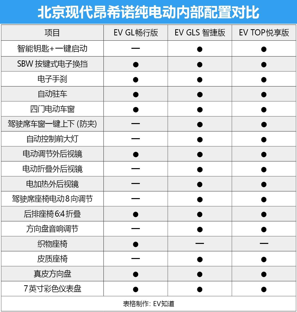 首推EV TOP悦享版 北京现代昂希诺纯电动购车手册